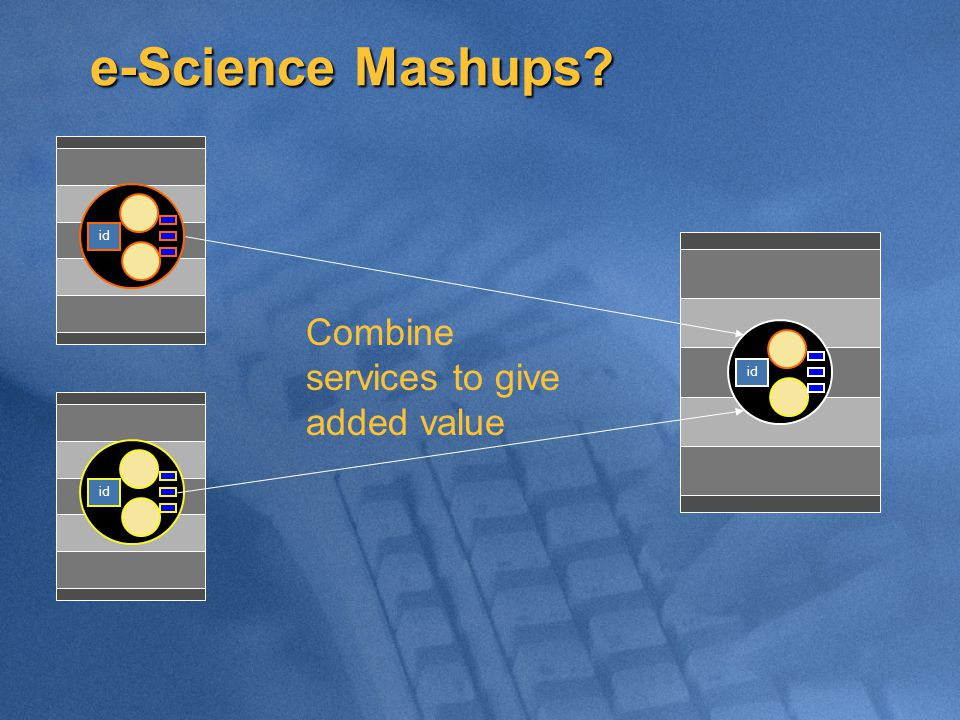 id Combine services to give added value e-Science Mashups