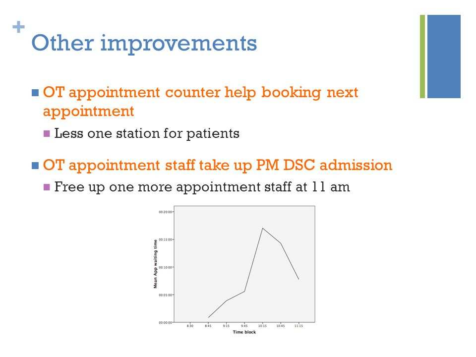 + Other improvements OT appointment counter help booking next appointment Less one station for patients OT appointment staff take up PM DSC admission Free up one more appointment staff at 11 am