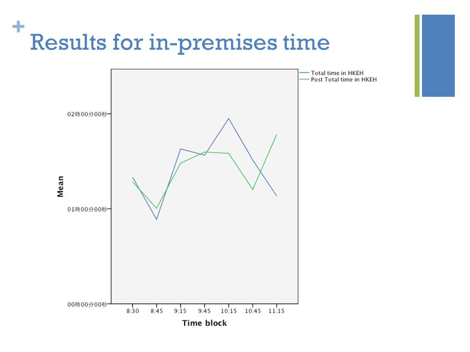 + Results for in-premises time