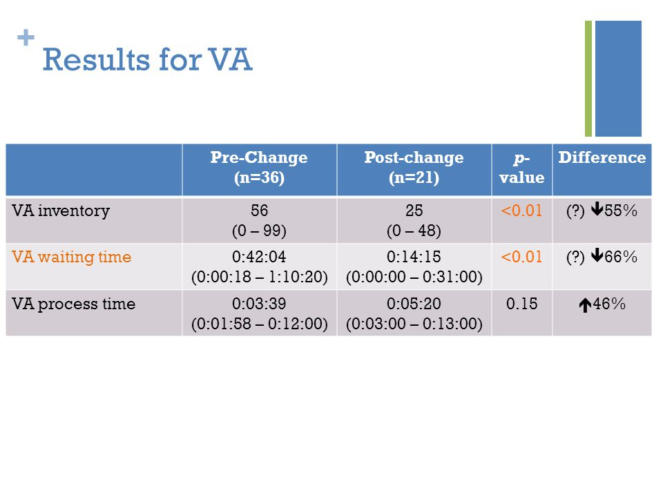 + Results for VA Pre-Change (n=36) Post-change (n=21) p- value Difference VA inventory56 (0 – 99) 25 (0 – 48) <0.01(?)  55% VA waiting time0:42:04 (0:00:18 – 1:10:20) 0:14:15 (0:00:00 – 0:31:00) <0.01(?)  66% VA process time0:03:39 (0:01:58 – 0:12:00) 0:05:20 (0:03:00 – 0:13:00) 0.15  46%