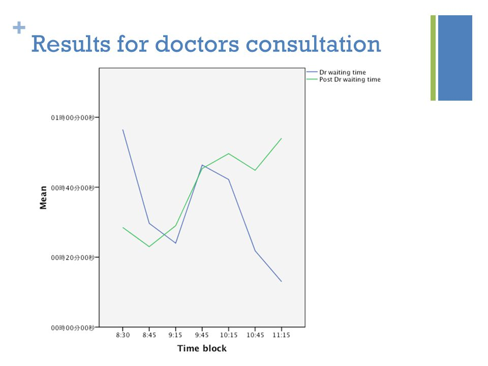 + Results for doctors consultation