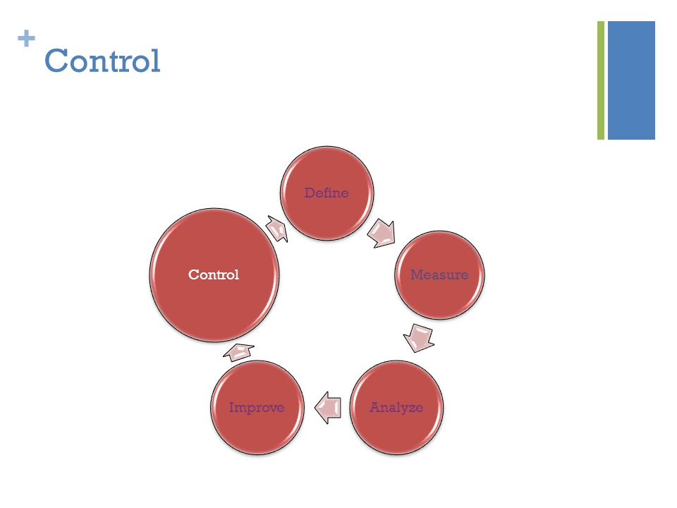 + Control Define Measure AnalyzeImprove Control