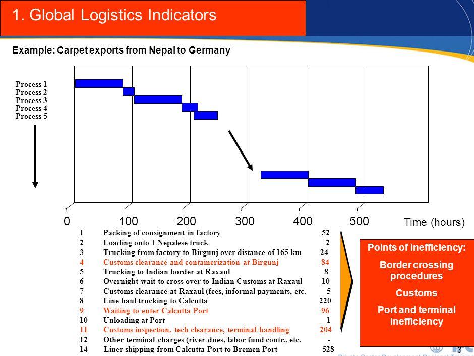 4 A Streamlined Framework Process 1 Process 14 Process 2 Process 3 Process 4 Process 5 PORTS CUSTOMS BUREAUCRACY/ REGULATIONS Pre-Arrival or Shipment Activity Inland Transportation Border Clearance Port &Term Handling Activity