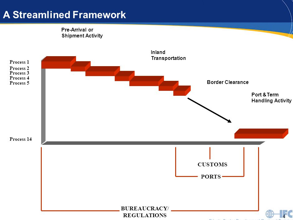 4 A Streamlined Framework Process 1 Process 14 Process 2 Process 3 Process 4 Process 5 PORTS CUSTOMS BUREAUCRACY/ REGULATIONS Pre-Arrival or Shipment