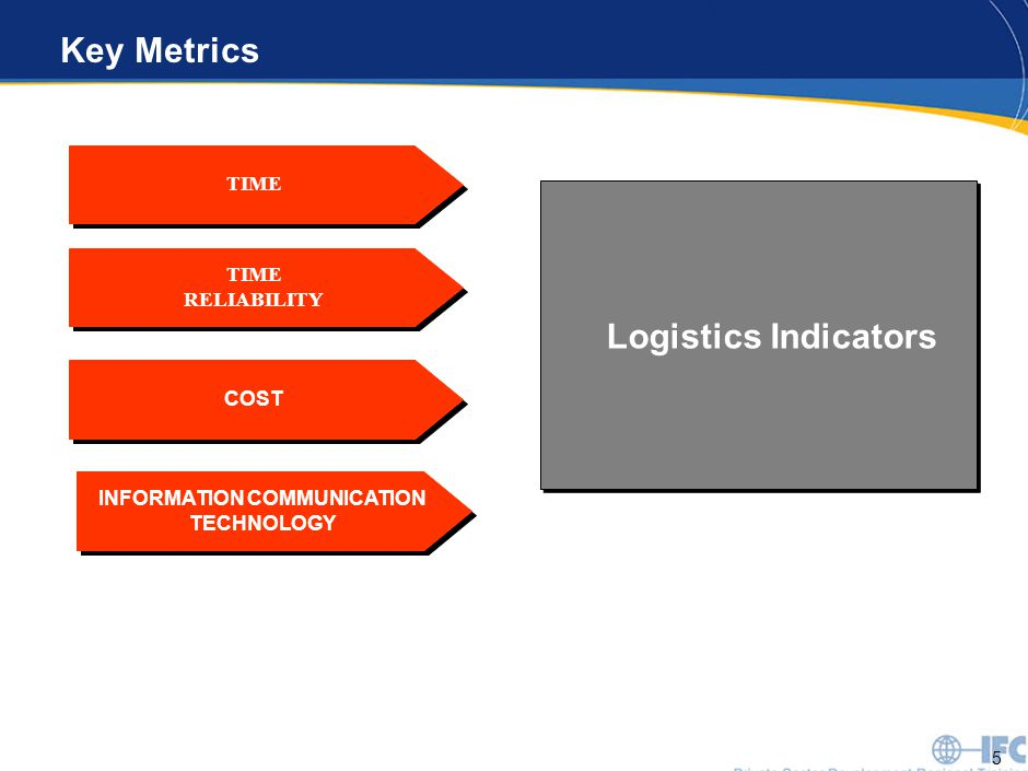 5 Key Metrics TIME COST TIME RELIABILITY TIME RELIABILITY Logistics Indicators INFORMATION COMMUNICATION TECHNOLOGY
