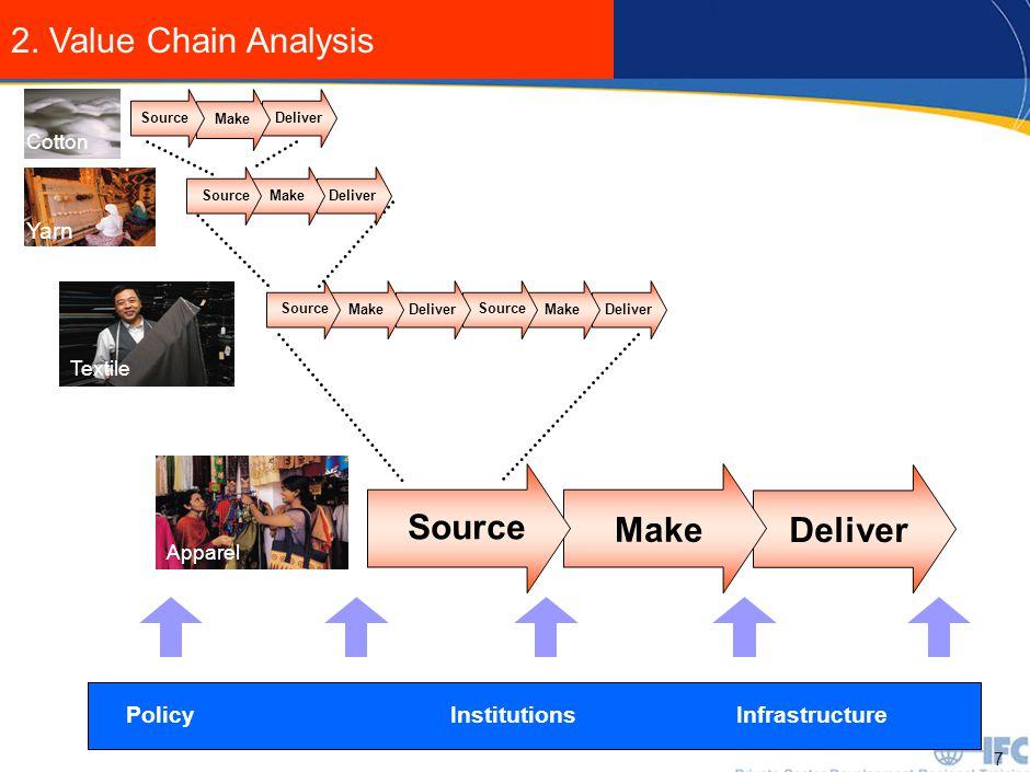 7 InfrastructurePolicyInstitutions Deliver Make Source Yarn Deliver Make Source Apparel Deliver Make Source Deliver Make Source Textile Deliver Make C