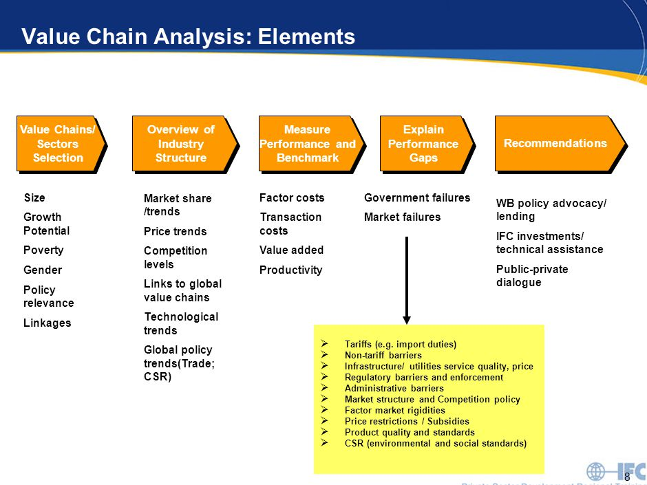 8 Value Chain Analysis: Elements Recommendations WB policy advocacy/ lending IFC investments/ technical assistance Public-private dialogue Value Chains/ Sectors Selection Measure Performance and Benchmark Overview of Industry Structure Size Growth Potential Poverty Gender Policy relevance Linkages Market share /trends Price trends Competition levels Links to global value chains Technological trends Global policy trends(Trade; CSR) Government failures Market failures Explain Performance Gaps Factor costs Transaction costs Value added Productivity  Tariffs (e.g.