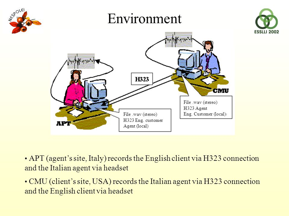 APT (agent's site, Italy) records the English client via H323 connection and the Italian agent via headset CMU (client's site, USA) records the Italian agent via H323 connection and the English client via headset Environment File.wav (stereo) H323 Eng.