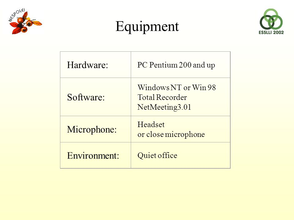 Hardware: PC Pentium 200 and up Software: Windows NT or Win 98 Total Recorder NetMeeting3.01 Microphone: Headset or close microphone Environment: Quiet office Equipment
