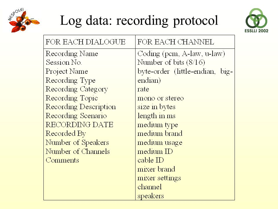 Log data: recording protocol