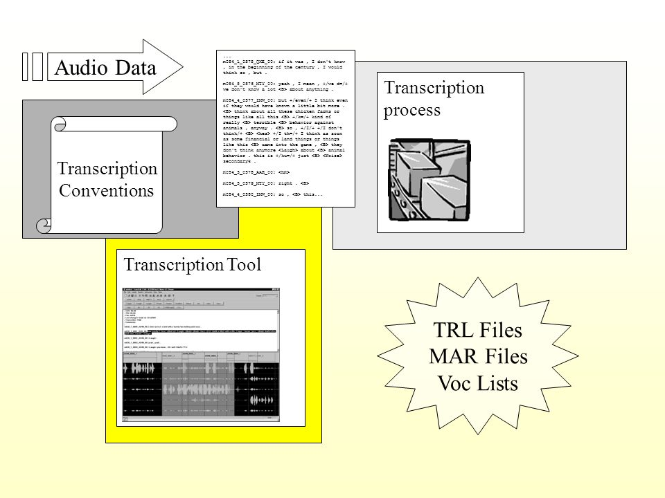 Audio Data Transcription Conventions Transcription Tool TRL Files MAR Files Voc Lists...