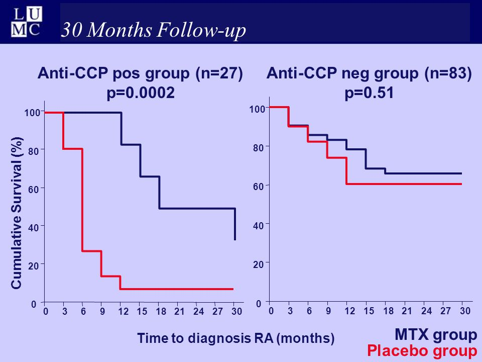 Anti-CCP pos group (n=27) p=0.0002 Anti-CCP neg group (n=83) p=0.51 Time to diagnosis RA (months) Cumulative Survival (%) MTX group Placebo group 0369