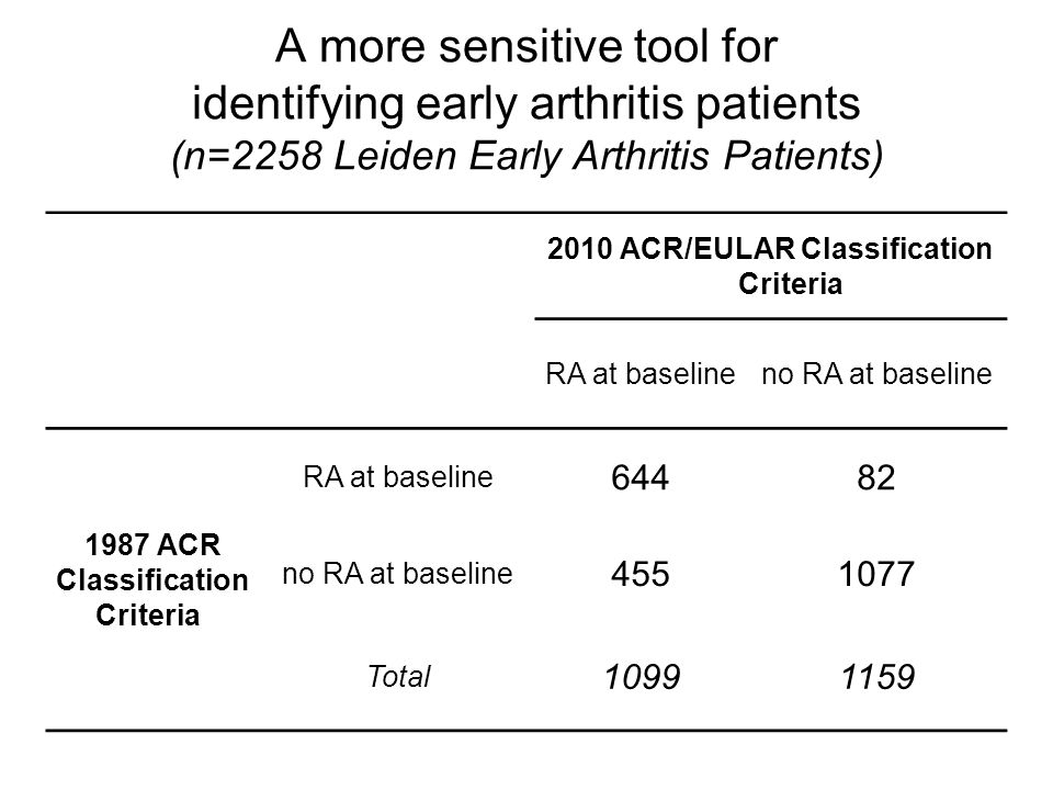A more sensitive tool for identifying early arthritis patients (n=2258 Leiden Early Arthritis Patients) 2010 ACR/EULAR Classification Criteria RA at baselineno RA at baseline 1987 ACR Classification Criteria RA at baseline 64482 no RA at baseline 4551077 Total 10991159