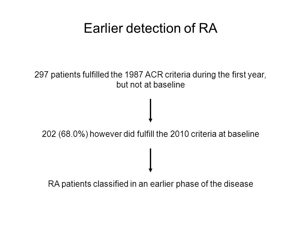 Earlier detection of RA 297 patients fulfilled the 1987 ACR criteria during the first year, but not at baseline 202 (68.0%) however did fulfill the 2010 criteria at baseline RA patients classified in an earlier phase of the disease