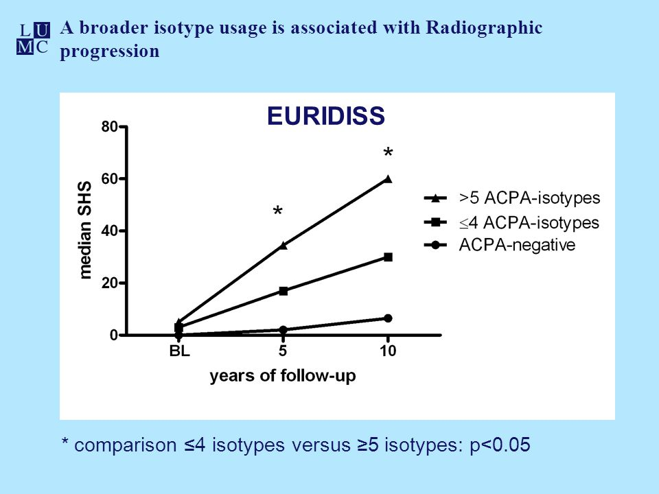* comparison ≤4 isotypes versus ≥5 isotypes: p<0.05 A broader isotype usage is associated with Radiographic progression EURIDISS