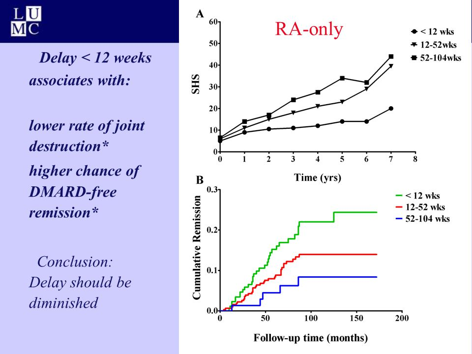 Delay < 12 weeks associates with: lower rate of joint destruction* higher chance of DMARD-free remission* Conclusion: Delay should be diminished RA-on
