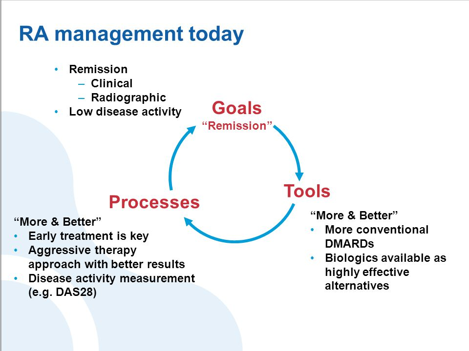 RA management today Remission –Clinical –Radiographic Low disease activity Processes Goals Remission Tools More & Better More conventional DMARDs Biologics available as highly effective alternatives More & Better Early treatment is key Aggressive therapy approach with better results Disease activity measurement (e.g.