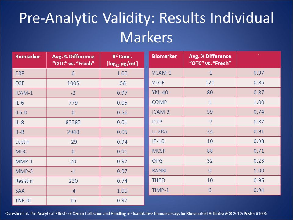 "Pre-Analytic Validity: Results Individual Markers BiomarkerAvg. % Difference ""OTC"" vs. ""Fresh"" R 2 Conc. [log 10 pg/mL] CRP01.00 EGF1005.58 ICAM-1-20."