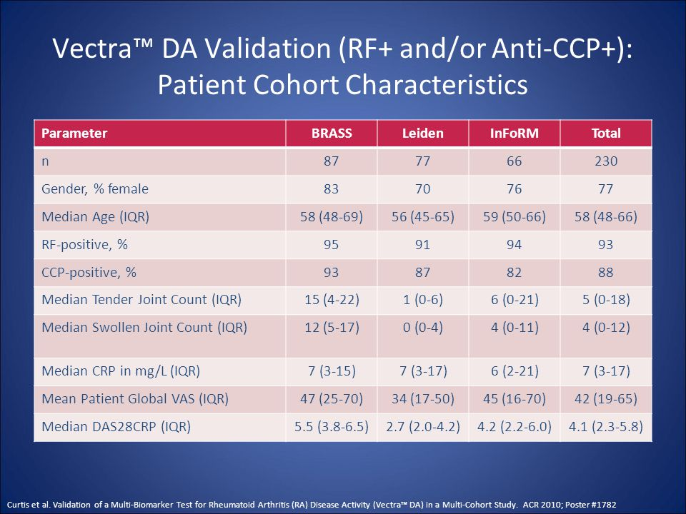 Vectra™ DA Validation (RF+ and/or Anti-CCP+): Patient Cohort Characteristics ParameterBRASSLeidenInFoRMTotal n877766230 Gender, % female83707677 Media