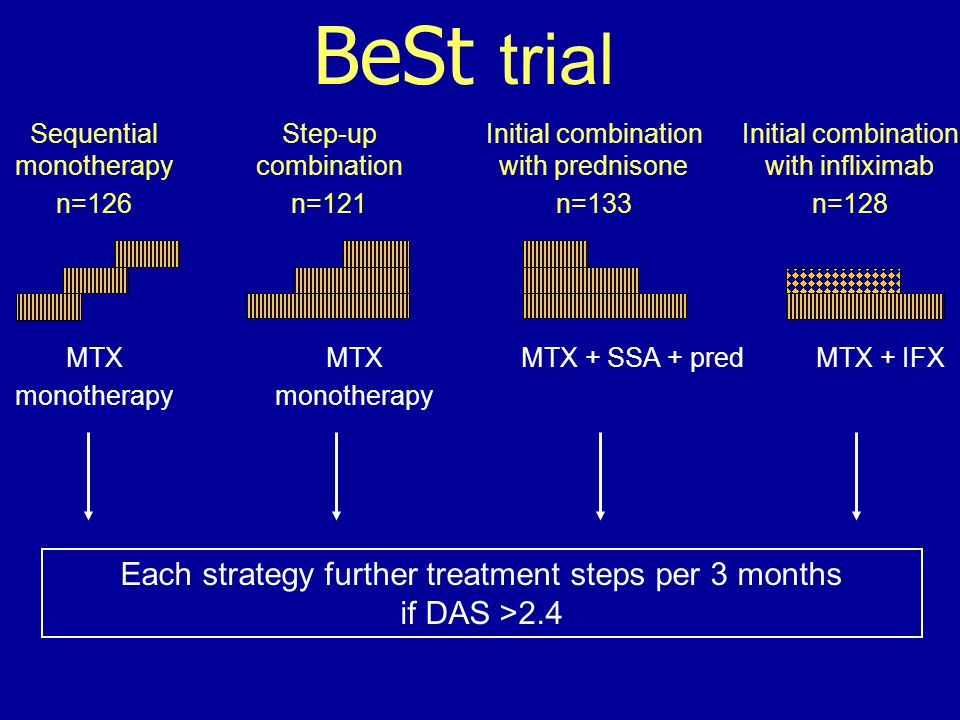 MTX monotherapy MTX monotherapy MTX + SSA + predMTX + IFX Sequential monotherapy n=126 Step-up combination n=121 Initial combination with prednisone n=133 Initial combination with infliximab n=128 BeSt trial Each strategy further treatment steps per 3 months if DAS >2.4