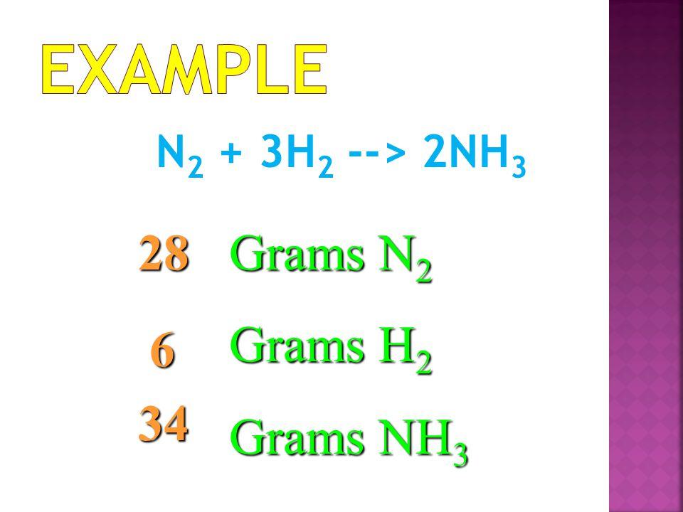 N 2 + 3H 2 --> 2NH 3 Grams N 2 Grams H 2 Grams NH 3 28 6 34