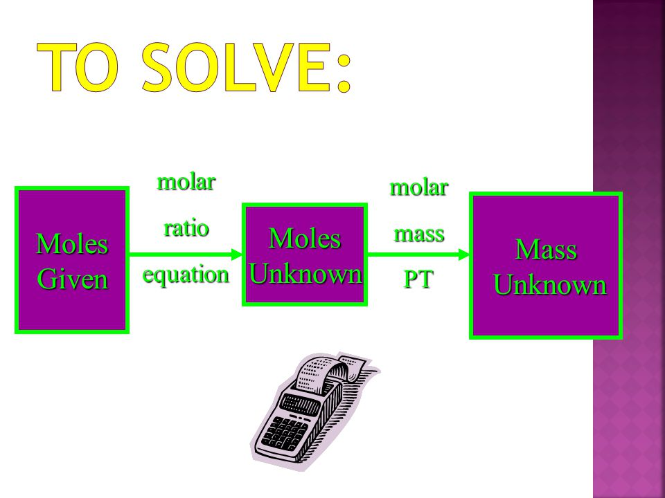 MolesGiven molarratioequation MolesUnknown molarmassPT Mass Unknown Unknown