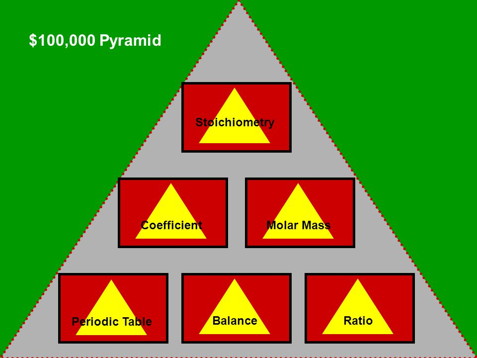 Stoichiometry CoefficientMolar Mass Periodic Table BalanceRatio $100,000 Pyramid