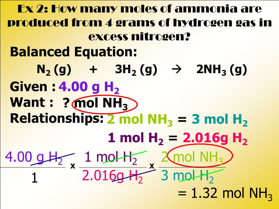 = mol NH 3 Ex 2: How many moles of ammonia are produced from 4 grams of hydrogen gas in excess nitrogen.