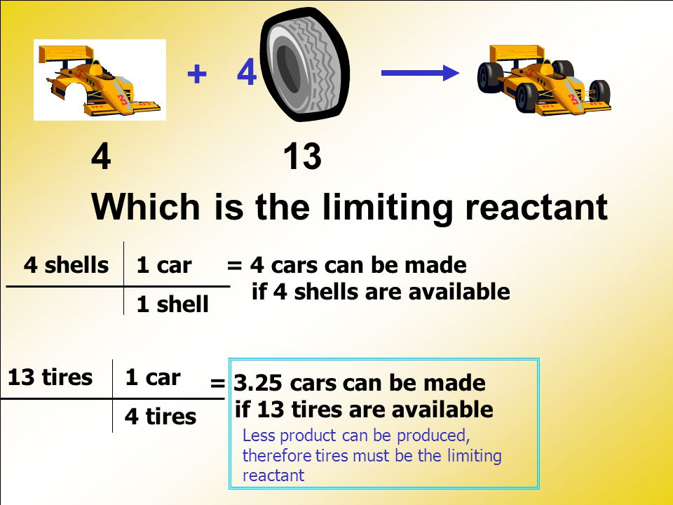 + 4 413 Which is the limiting reactant 4 shells 13 tires 1 shell 4 tires 1 car = 4 cars can be made if 4 shells are available = 3.25 cars can be made if 13 tires are available Less product can be produced, therefore tires must be the limiting reactant