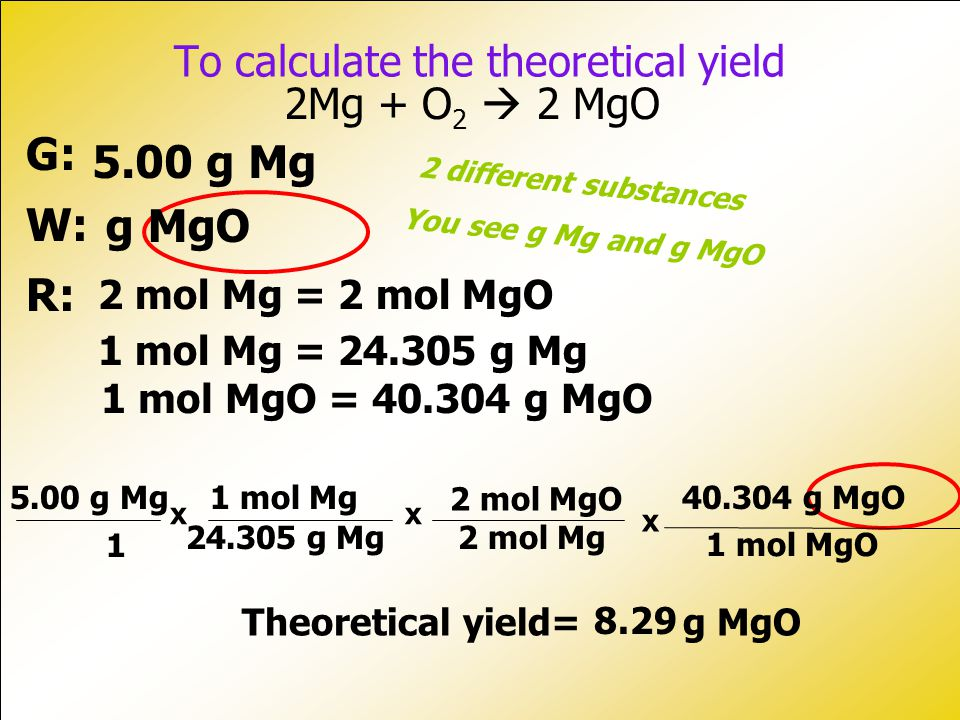 To calculate the theoretical yield Theoretical yield= g MgO 1 5.00 g Mg 24.305 g Mg 8.29 1 mol Mg x 2 mol Mg 2 mol MgO x 2Mg + O 2  2 MgO G: W: R: 5.00 g Mg g MgO 2 mol Mg = 2 mol MgO 1 mol MgO = 40.304 g MgO 2 different substances You see g Mg and g MgO 1 mol Mg = 24.305 g Mg 1 mol MgO 40.304 g MgO x