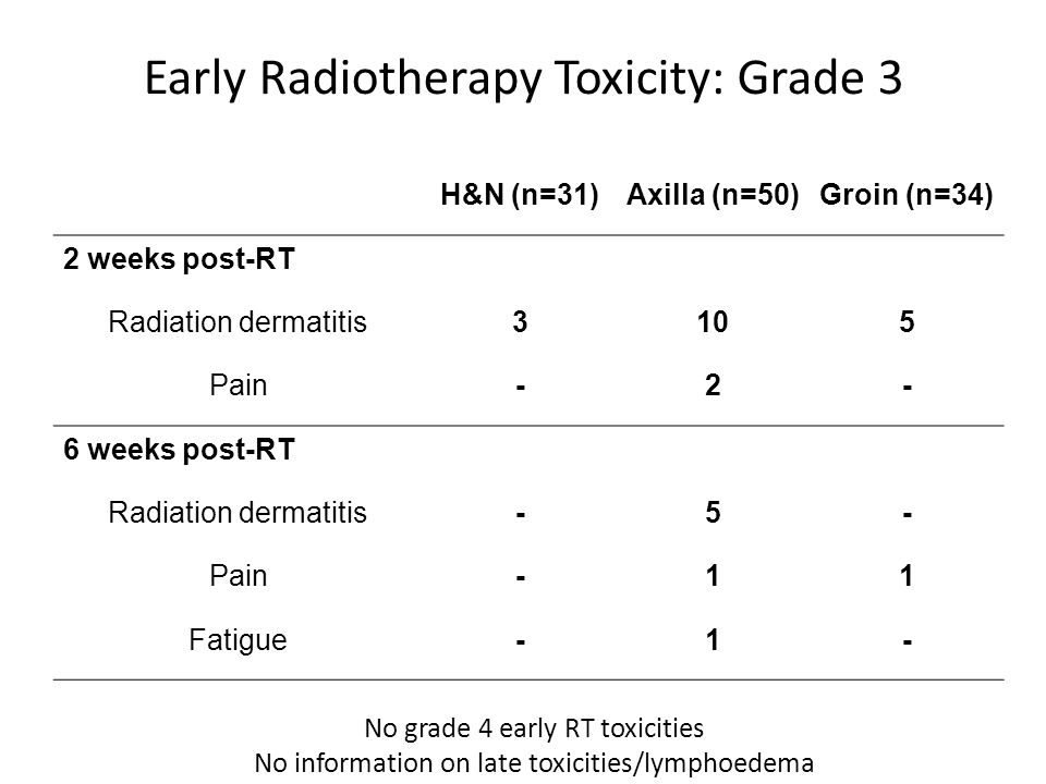 Early Radiotherapy Toxicity: Grade 3 H&N (n=31)Axilla (n=50)Groin (n=34) 2 weeks post-RT Radiation dermatitis3105 Pain-2- 6 weeks post-RT Radiation dermatitis-5- Pain-11 Fatigue-1- No grade 4 early RT toxicities No information on late toxicities/lymphoedema