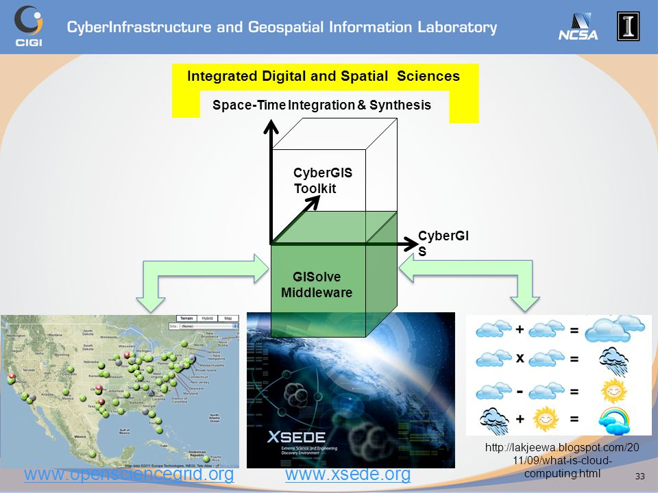 www.opensciencegrid.orgwww.xsede.org http://lakjeewa.blogspot.com/20 11/09/what-is-cloud- computing.html Integrated Digital and Spatial Sciences CyberGI S Gateway CyberGIS Toolkit Space-Time Integration & Synthesis GISolve Middleware 33