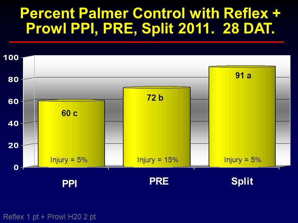 72 b 60 c 91 a PPI PRESplit Percent Palmer Control with Reflex + Prowl PPI, PRE, Split 2011. 28 DAT. Injury = 5% Injury = 15% Reflex 1 pt + Prowl H20