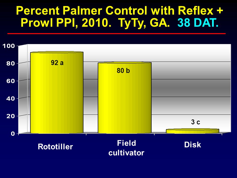 80 b 92 a 3 c Rototiller Field cultivator Disk Percent Palmer Control with Reflex + Prowl PPI, 2010.