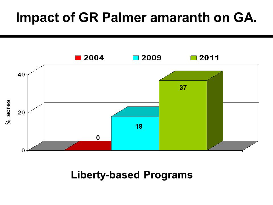37 18 % acres Liberty-based Programs 0 Impact of GR Palmer amaranth on GA.
