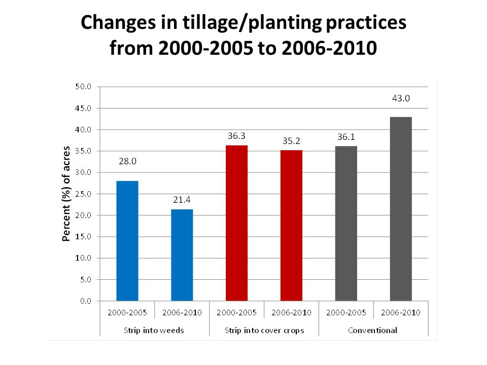 Changes in tillage/planting practices from 2000-2005 to 2006-2010