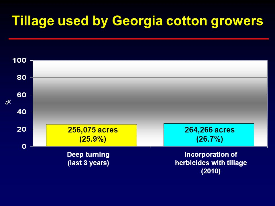 Tillage used by Georgia cotton growers 256,075 acres (25.9%) 264,266 acres (26.7%) Deep turning (last 3 years) Incorporation of herbicides with tillage (2010) %