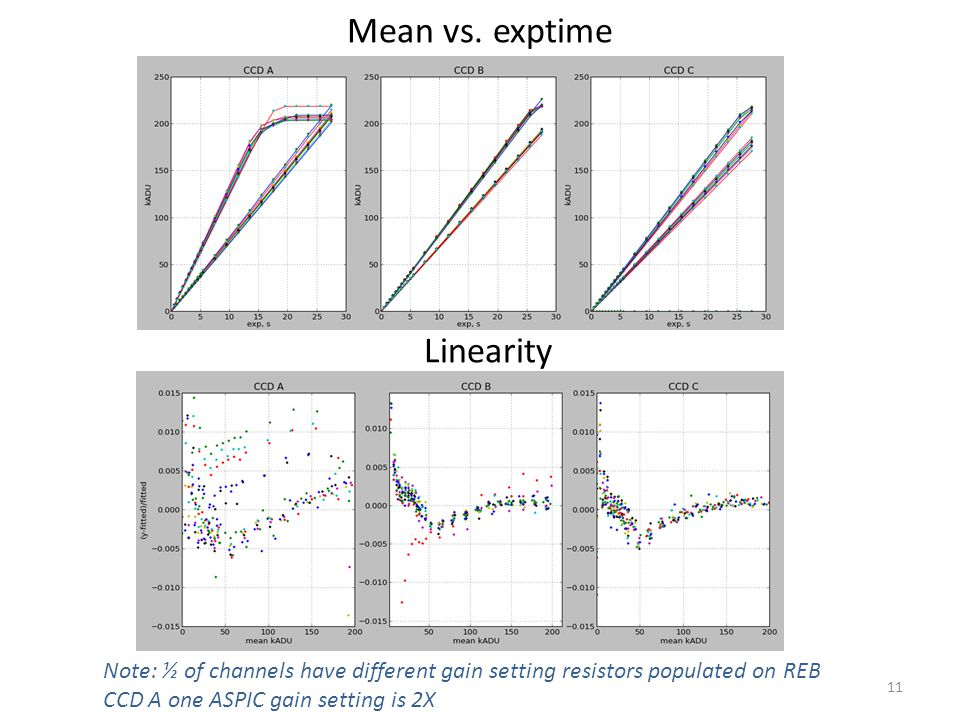 Mean vs. exptime 11 Linearity Note: ½ of channels have different gain setting resistors populated on REB CCD A one ASPIC gain setting is 2X