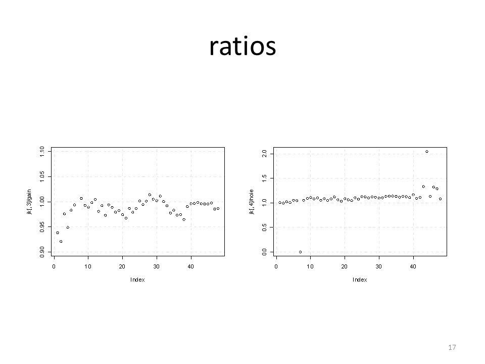 ratios 17