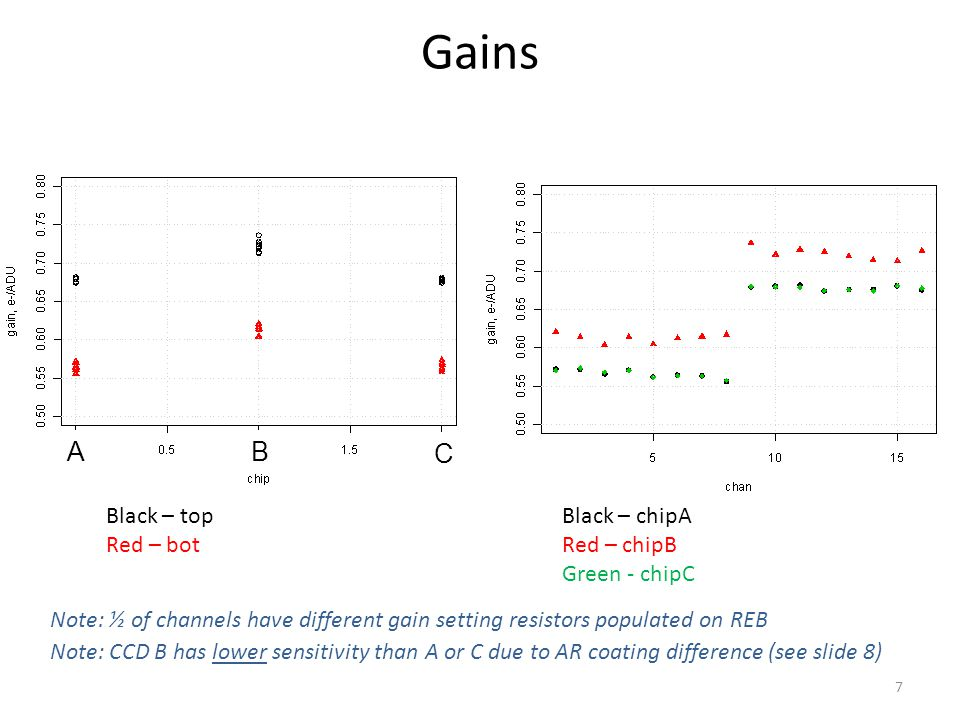 Gains Black – chipA Red – chipB Green - chipC Black – top Red – bot 7 AB C Note: CCD B has lower sensitivity than A or C due to AR coating difference (see slide 8) Note: ½ of channels have different gain setting resistors populated on REB
