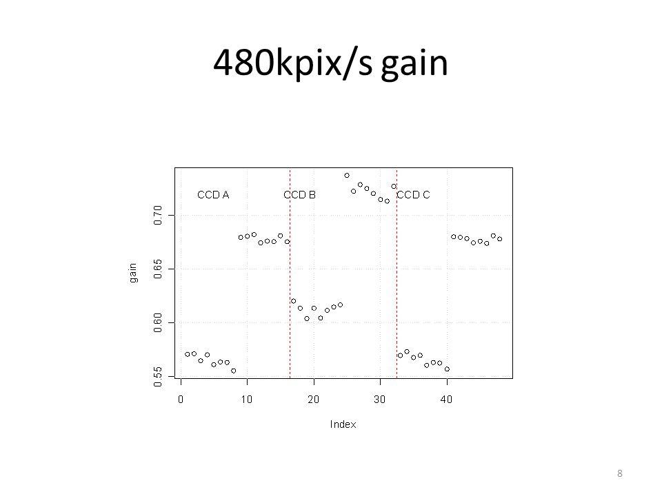 480kpix/s gain 8