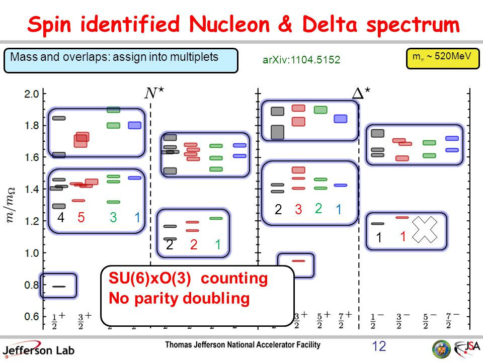 Spin identified Nucleon & Delta spectrum 12 Mass and overlaps: assign into multiplets arXiv:1104.5152 453123 2 1 221 1 1 SU(6)xO(3) counting No parity doubling m ¼ ~ 520MeV