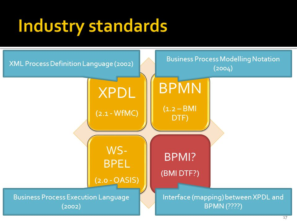 XPDL (2.1 - WfMC) BPMN (1.2 – BMI DTF) WS- BPEL (2.0 - OASIS) BPMI? (BMI DTF?) XML Process Definition Language (2002) Business Process Modelling Notat
