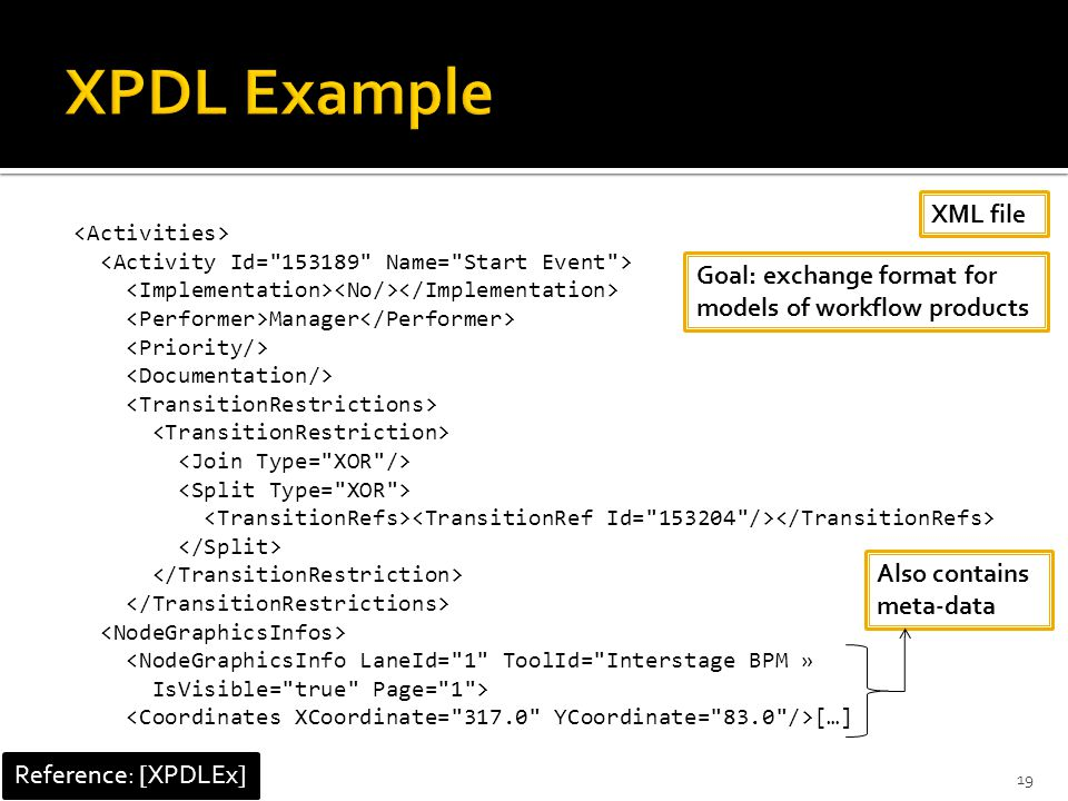 Manager <NodeGraphicsInfo LaneId= 1 ToolId= Interstage BPM » IsVisible= true Page= 1 > […] XML file Also contains meta-data Reference: [XPDLEx] 19 Goal: exchange format for models of workflow products