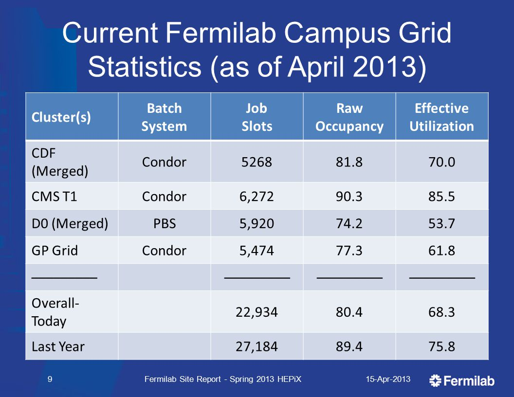 Current Fermilab Campus Grid Statistics (as of April 2013) 15-Apr-2013Fermilab Site Report - Spring 2013 HEPiX9 Cluster(s) Batch System Job Slots Raw Occupancy Effective Utilization CDF (Merged) Condor526881.870.0 CMS T1Condor6,27290.385.5 D0 (Merged)PBS5,92074.253.7 GP GridCondor5,47477.361.8 ––––––––– Overall- Today 22,93480.468.3 Last Year27,18489.475.8