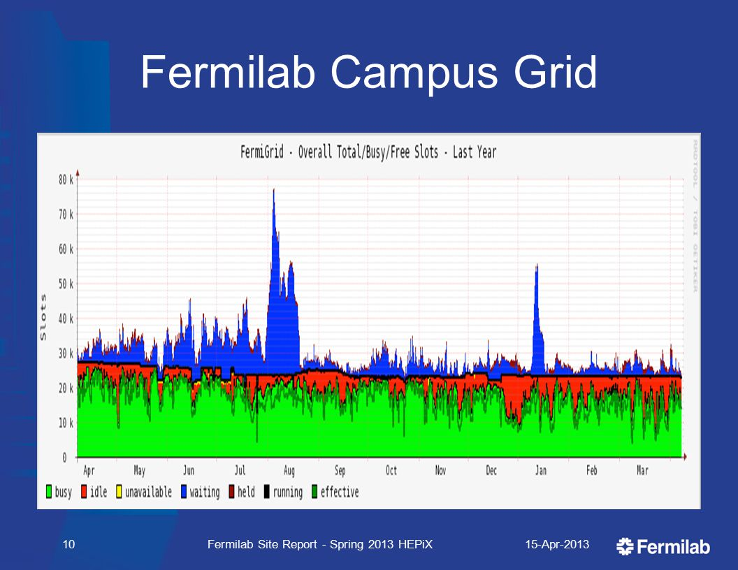 Fermilab Campus Grid 15-Apr-2013Fermilab Site Report - Spring 2013 HEPiX10