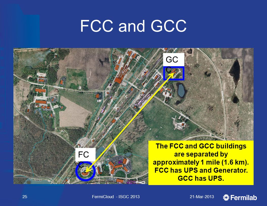 FCC and GCC 21-Mar-2013FermiCloud - ISGC 201325 FC C GC C The FCC and GCC buildings are separated by approximately 1 mile (1.6 km).