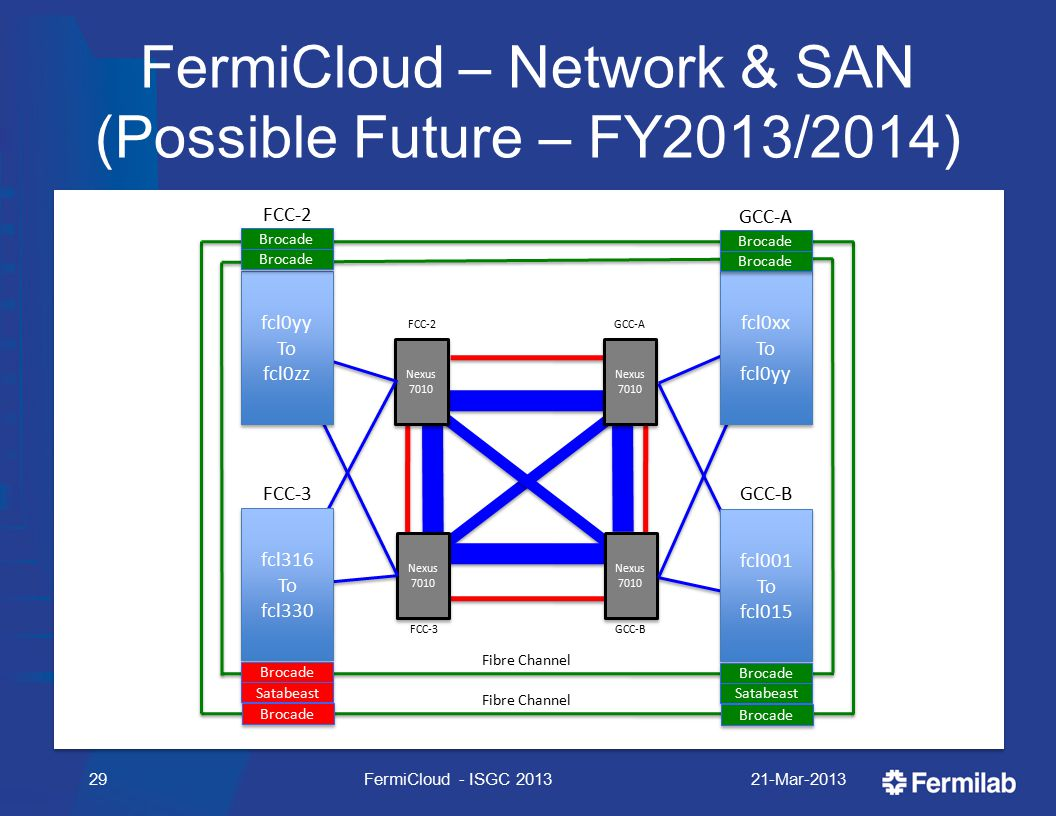 FermiCloud – Network & SAN (Possible Future – FY2013/2014) 21-Mar-2013FermiCloud - ISGC 201329 Fibre Channel FCC-2 Nexus 7010 Nexus 7010 Nexus 7010 Nexus 7010 GCC-A Nexus 7010 Nexus 7010 FCC-3 Nexus 7010 Nexus 7010 GCC-B fcl316 To fcl330 fcl316 To fcl330 FCC-3 Brocade Satabeast Brocade fcl0yy To fcl0zz fcl0yy To fcl0zz FCC-2 Brocade fcl0xx To fcl0yy fcl0xx To fcl0yy GCC-A Brocade fcl001 To fcl015 fcl001 To fcl015 GCC-B Brocade Satabeast Brocade