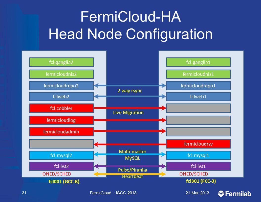 FermiCloud-HA Head Node Configuration 21-Mar-2013FermiCloud - ISGC 201331 fcl001 (GCC-B) fcl301 (FCC-3) ONED/SCHED fcl-ganglia2 fermicloudnis2 fermicloudrepo2 fclweb2 fcl-cobbler fermicloudlog fermicloudadmin fcl-lvs2 fcl-mysql2 ONED/SCHED fcl-ganglia1 fermicloudnis1 fermicloudrepo1 fclweb1 fermicloudrsv fcl-lvs1 fcl-mysql1 2 way rsync Live Migration Multi-master MySQL Pulse/Piranha Heartbeat