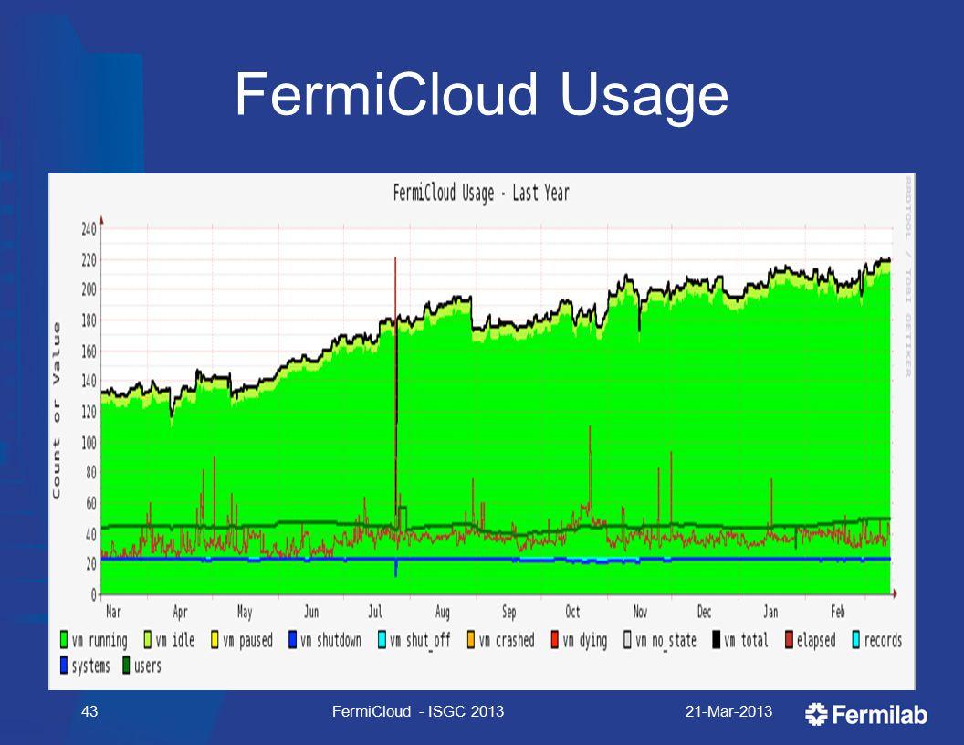 FermiCloud Usage 21-Mar-2013FermiCloud - ISGC 201343